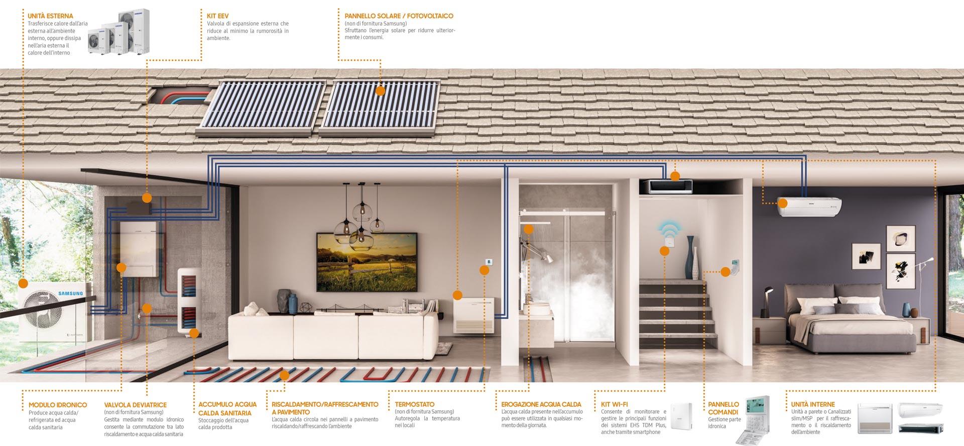 innovativo_sistema_climatizzazione_samsung